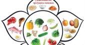 Совместимость продуктов питания. Таблица совместимости продуктов между собой.