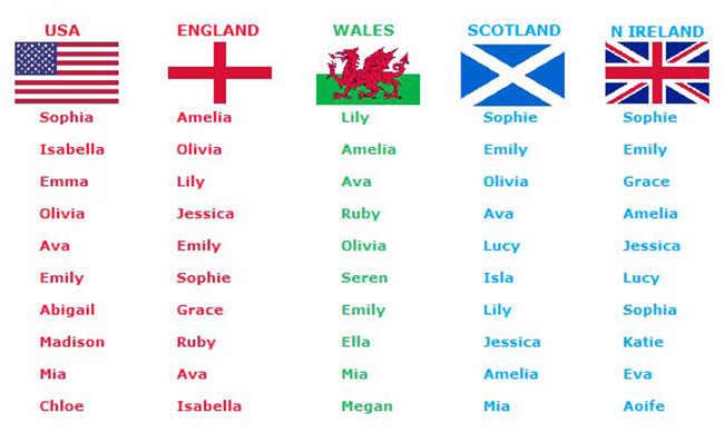 Девичьи имена разных стран